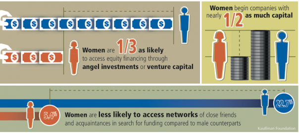 Entrepreneurship Policy Digest: Women Entrepreneurs Are Key to Accelerating Growth